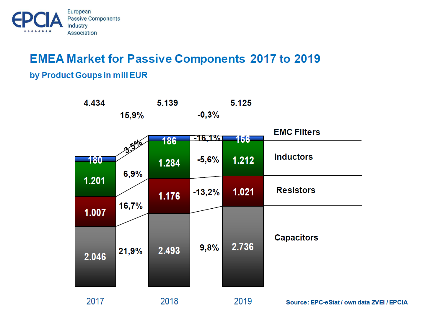 EMEA Market Data for Passive Components 2017 to 2019